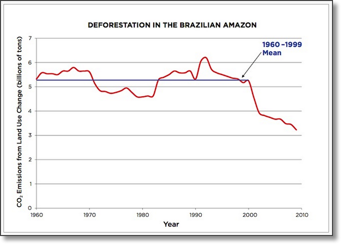 Cowspiracy Amazon deforestation